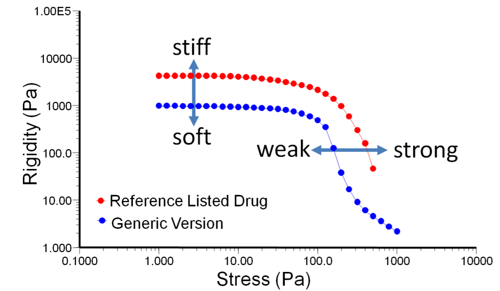 Oscillation stress sweep and yield stress