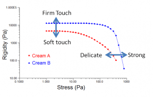 Figure 1: Oscillation (dynamic) stress sweeps reveal rigidity (complex modulus) and strength (yield stress).