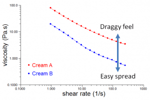Viscosity / shear rate profiles reveal non-Newtonian flow. Cream B shears down to a markedly lower viscosity than Cream A.