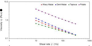 Viscosity shear rate profiles