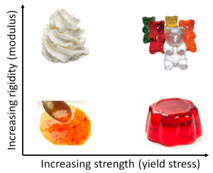 Starch gel rheology: Complex modulus and yield stress variations determine critical sensory attributes.