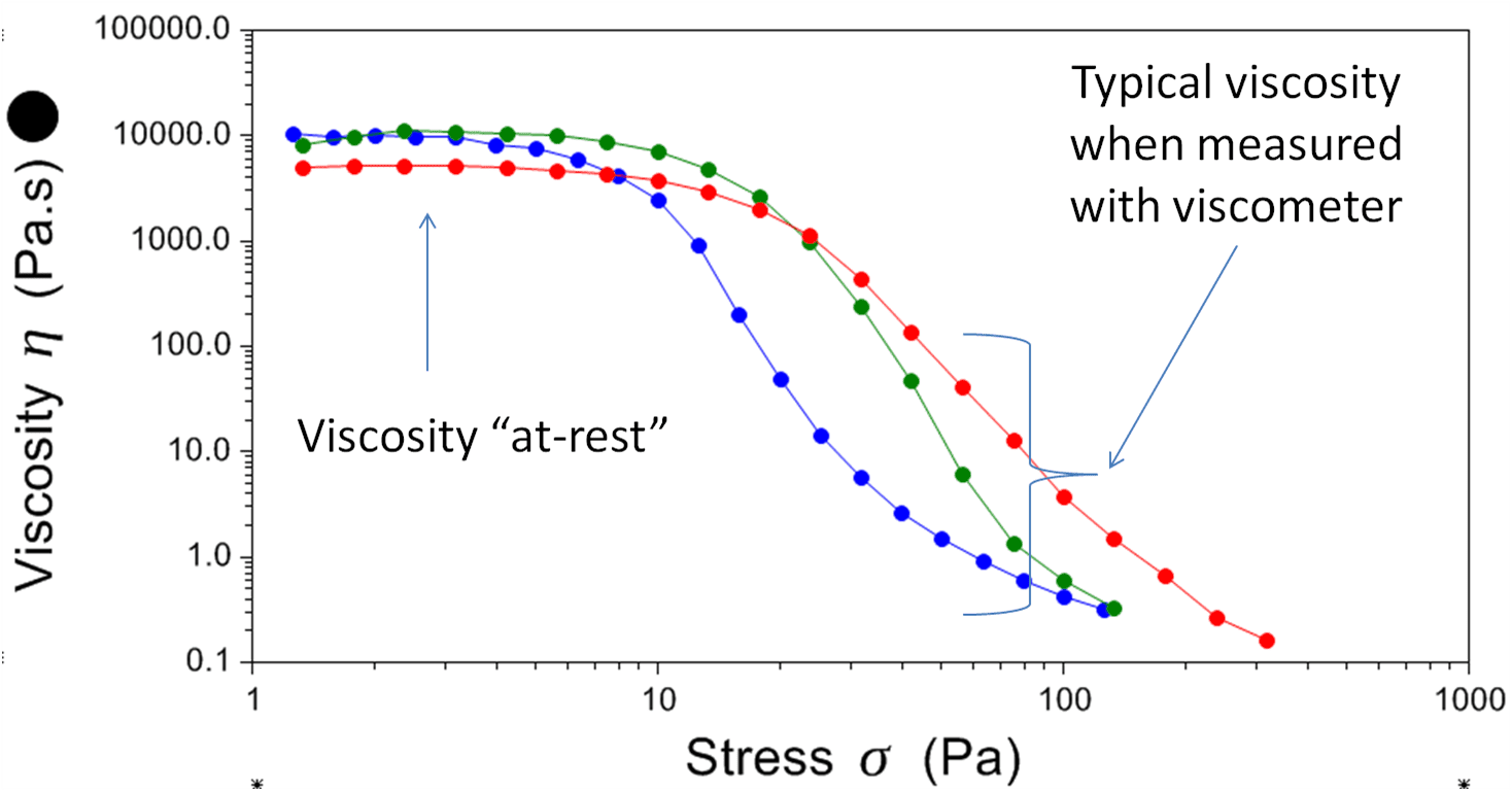 Controlled stress viscosity profiles of lotions