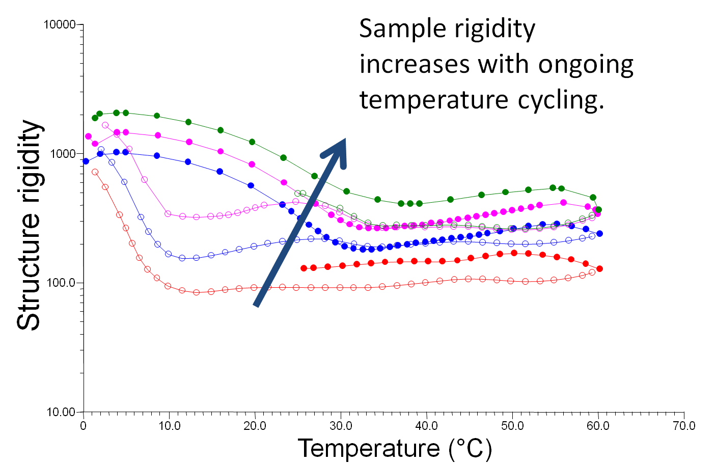 Oscillation temperature cycles