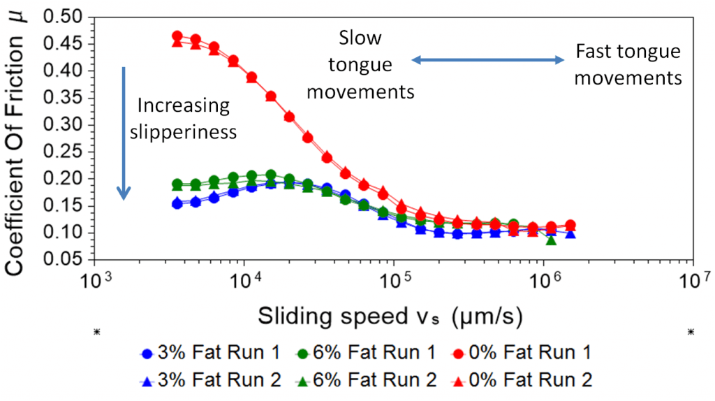 Stribeck curves of yoghurts with annotations