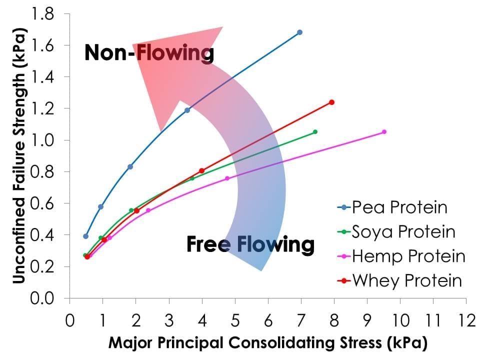 Unconfined failure strength of protein powders plotted as a function of major principal consolidating stress.