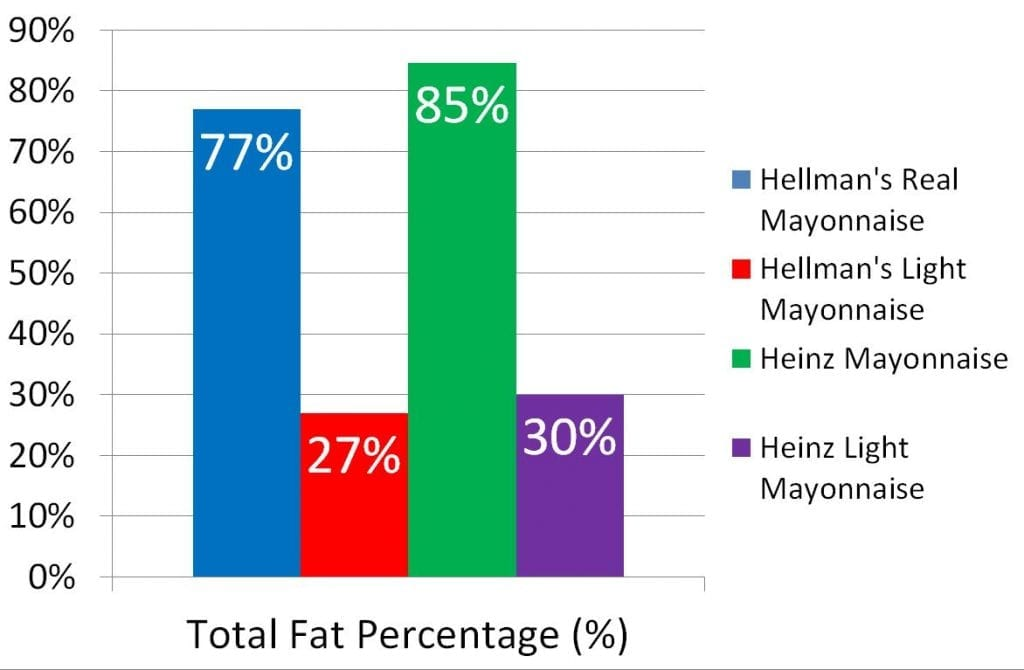 Heinz's formulations have more fat in general across its products than Hellman's