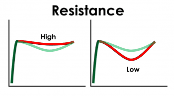Resistance relates to the resistive force affect syringability of the dermal filler after stiction has been overcome.
