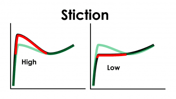 Stiction refers to the initial force required to get the plunger moving.