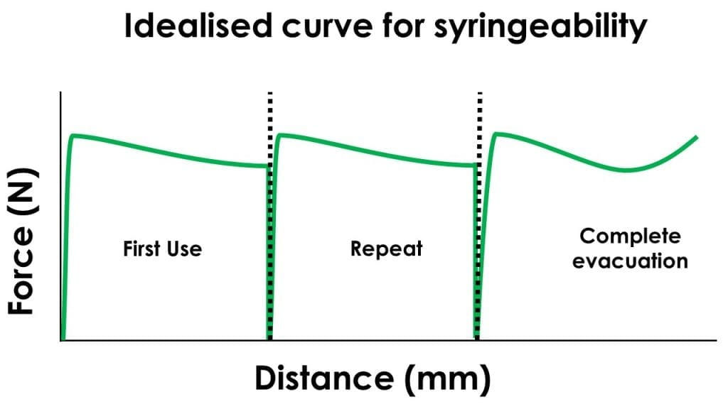 This example shows 3x idealised, discrete injection events. The furthermost left part of the curve shows the first use of the injectable as the plunger is depressed to 1/3 of the barrel of the syringe. The central part of the curve shows a repeat use, again depressing the plunger another 1/3 of the barrel of the syringe. Ideally repeat uses should be identical to the first use. The furthermost right of the curve shows complete evacuation of the syringe. As the plunger tip compresses remaining dermal filler against the syringe walls and into the exit orifice, we see a small uptick in resistance.